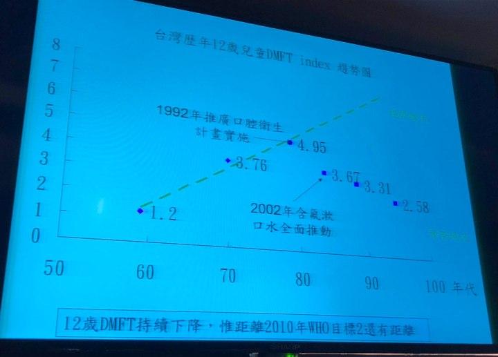 台灣歷屆12歲兒童DMFT趨勢圖